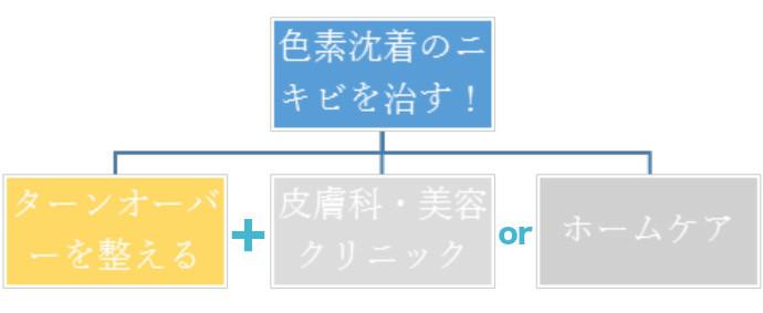 色素沈着のニキビ跡解決方法1.まずはターンオーバーを整える!