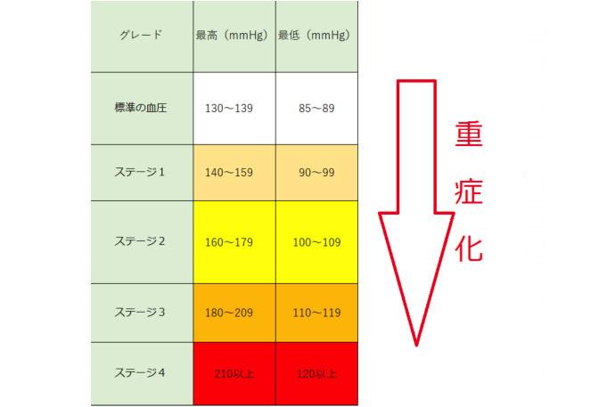 【血圧見分け表】正常な高血圧はいくつ?