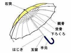 傘の部分名称